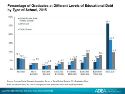 Percentage of Graduates at Different Levels of Educational