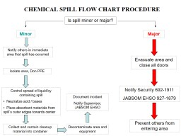CHEMICAL SPILL FLOW CHART PROCEDURE PowerPoint PPT Presentation