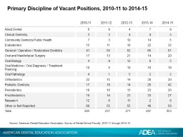Primary Discipline of Vacant Positions,