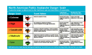 North American Public Avalanche Danger Scale Avalanche