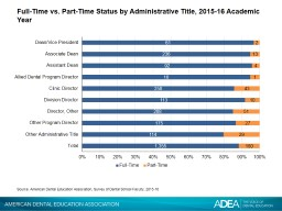 Full-Time vs. Part-Time Status by Administrative Title