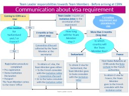 Communication about visa requirement PowerPoint PPT Presentation