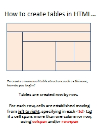 How to create tables in HTML… PowerPoint PPT Presentation