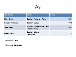 Ayr Candidate PowerPoint PPT Presentation