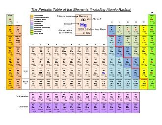Periodic classification of elements powerpoint - Atomic radius of periodic table ...