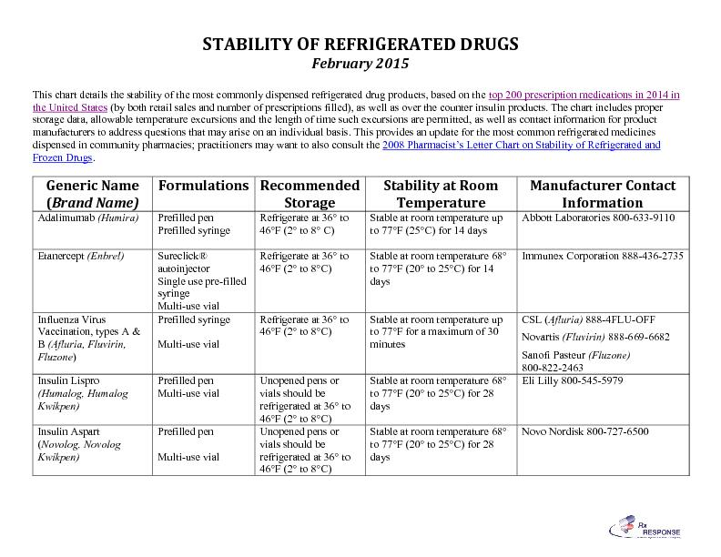 STABILITY OF REFRIGERATED