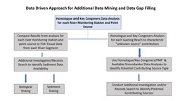 Compare Results from analysis for each river monitoring sta