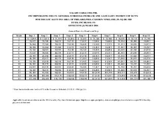 SALARY TABLE PHL INCORPORATING THE  GENERAL SCHEDULE INCREASE AND A LOCALITY PAYMENT OF