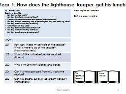 Year 1: How does the lighthouse keeper get his lunch?
