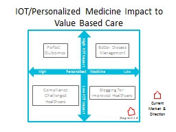IOT/Personalized Medicine Impact to Value Based Care PowerPoint Presentation, PPT - DocSlides