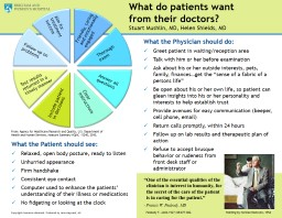 What do patients want