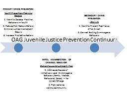 OAG Juvenile Justice Prevention Continuum