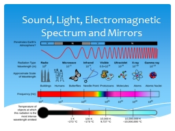 Sound, Light, Electromagnetic Spectrum and Mirrors
