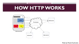 How HTTP Works Made by Manish Kushwaha