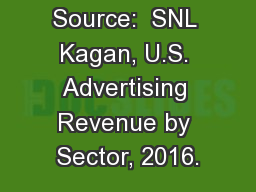 Source:  SNL Kagan, U.S. Advertising Revenue by Sector, 2016.