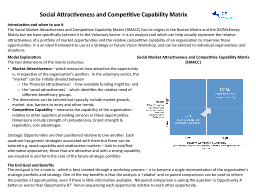 Social Attractiveness and Competitive Capability Matrix