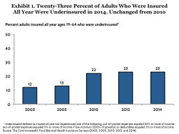 Exhibit  1 .  Twenty-Three Percent of Adults Who Were Insured PowerPoint PPT Presentation