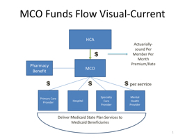 MCO Funds Flow Visual-Current PowerPoint PPT Presentation