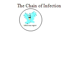 The Chain of Infection Infectious Agent
