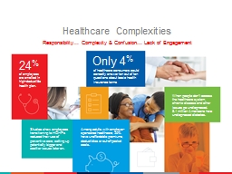 Healthcare Complexities Responsibility… Complexity & Confusion… Lack of Engagement