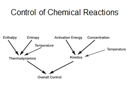 Control of Chemical Reactions