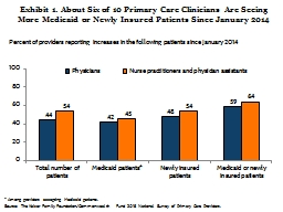 Exhibit 1. About Six of 10 Primary Care Clinicians Are Seeing