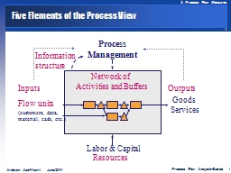 Five Elements of the Process View