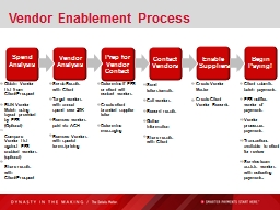 Vendor Enablement Process