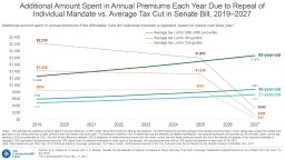 Additional Amount Spent in Annual Premiums Each Year Due to Repeal of
