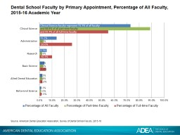 Dental School Faculty by Primary Appointment, Percentage of All Faculty, 2015-16 Academic Year