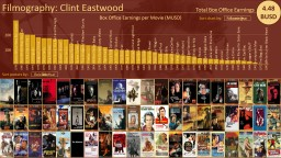 Filmography: Clint Eastwood
