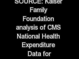 SOURCE: Kaiser Family Foundation analysis of CMS National Health Expenditure Data for