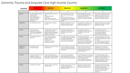 Extremity Trauma and Amputee Care High Income Country