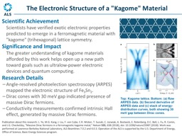 Scientific Achievement Scientists have verified exotic electronic properties predicted to emerge in
