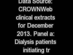 Data Source: CROWNWeb clinical extracts for December 2013. Panel a: Dialysis patients initiating tr
