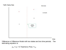 Difference in Difference Model with two states and two time periods.   The estimating equation is: