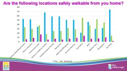 Are the following locations safely walkable from you home?