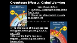 Greenhouse Effect vs. Global Warming
