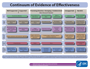 Continuum of Evidence of E ectiveness Well Supported S