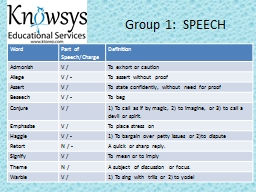 Group 1:  SPEECH Word Part of Speech/Charge PowerPoint PPT Presentation