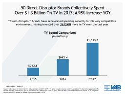 50 Direct-Disruptor Brands Collectively Spent