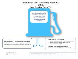 Road Repair and Accountability Act of 2017