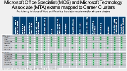 Microsoft Office Specialist (MOS) and Microsoft Technology Associate (MTA) exams mapped to Career C