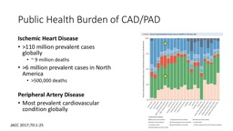 Public Health Burden of CAD/PAD