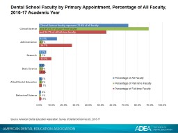 Dental School Faculty by Primary Appointment, Percentage of All Faculty, 2016-17 Academic Year