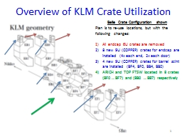 Overview of KLM Crate Utilization