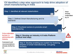 CII identified a step wise approach to help drive adoption of smart manufacturing in India