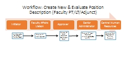 Workflow: Create New & Evaluate Position Description (Faculty PT/LT/Adjunct)