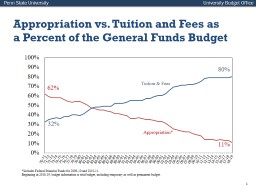 Appropriation vs. Tuition and Fees as