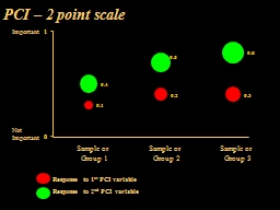 PCI � 2 point scale Important